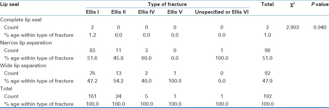 Table 7: Cross-tabulation of the occurrence of type of fracture with lip seal