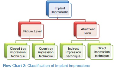 Beyond osseointegration: Clearing the prosthetic dilemma